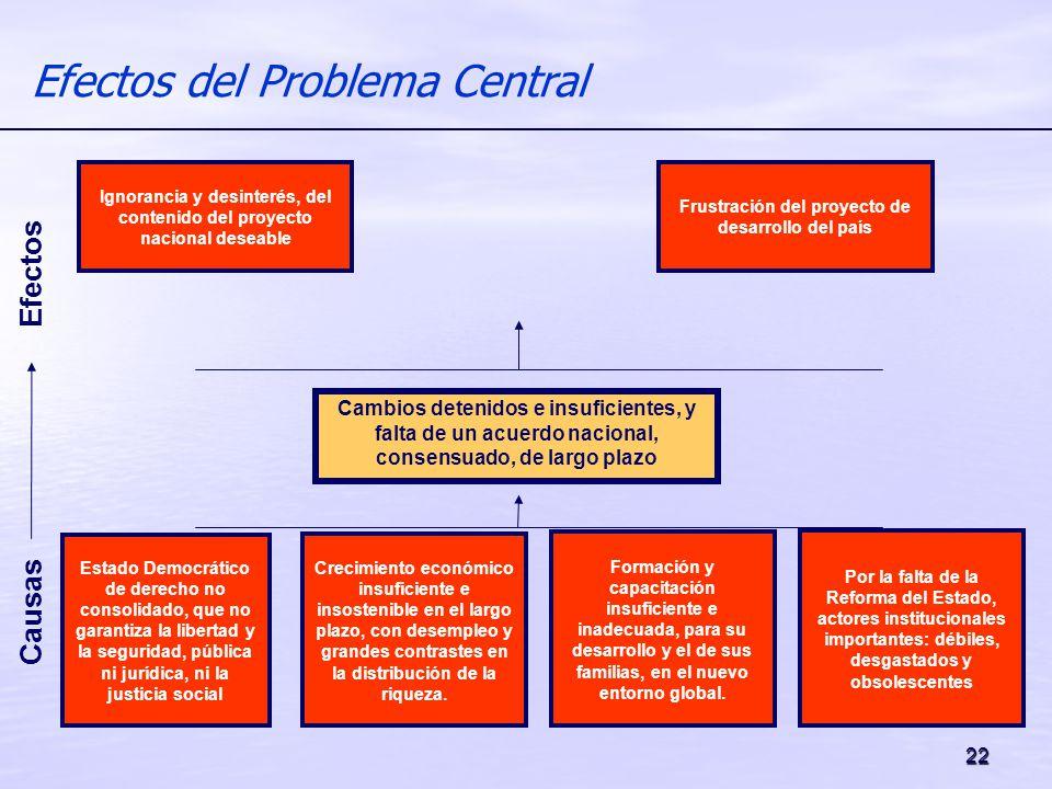 22 Efectos del Problema Central Efectos Causas Cambios detenidos e insuficientes, y falta de un acuerdo nacional, consensuado, de largo plazo Ignoranc