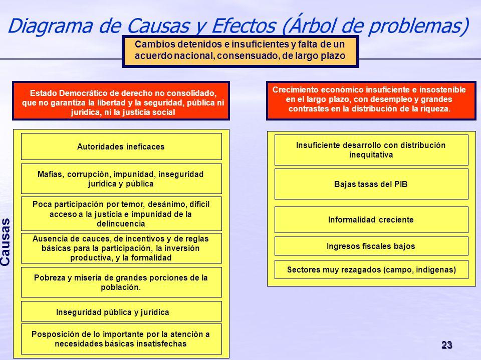 23 Diagrama de Causas y Efectos (Árbol de problemas) Causas Posposición de lo importante por la atención a necesidades básicas insatisfechas Informali