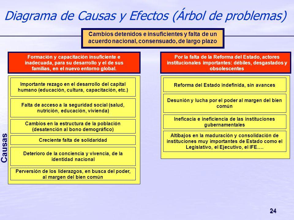 24 Diagrama de Causas y Efectos (Árbol de problemas) Causas Desunión y lucha por el poder al margen del bien común Ineficacia e ineficiencia de las in
