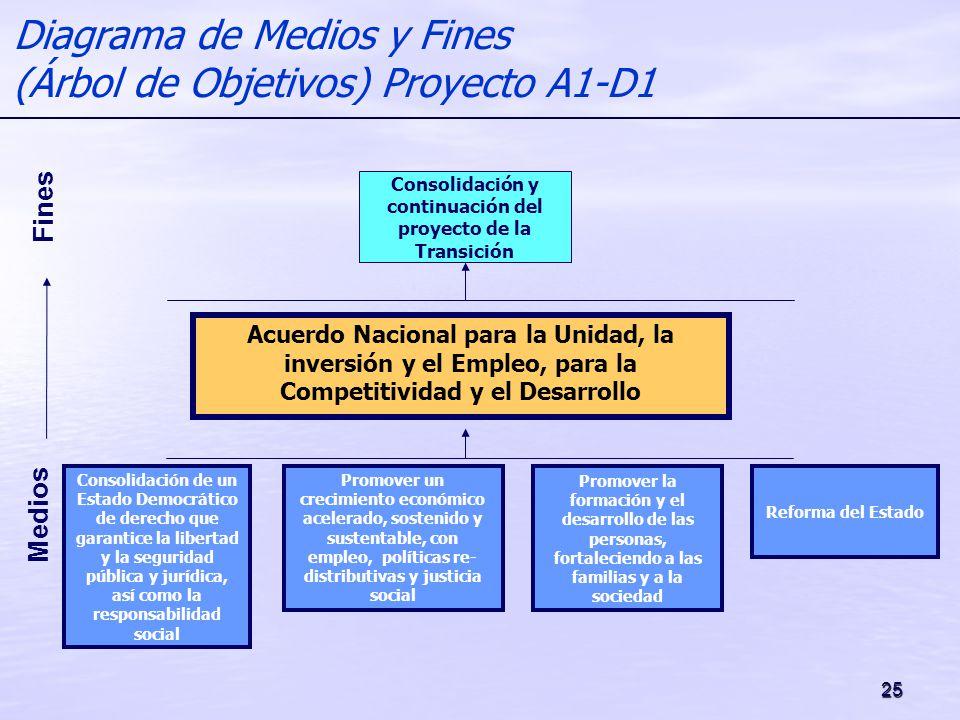 25 Medios Fines Diagrama de Medios y Fines (Árbol de Objetivos) Proyecto A1-D1 Acuerdo Nacional para la Unidad, la inversión y el Empleo, para la Comp
