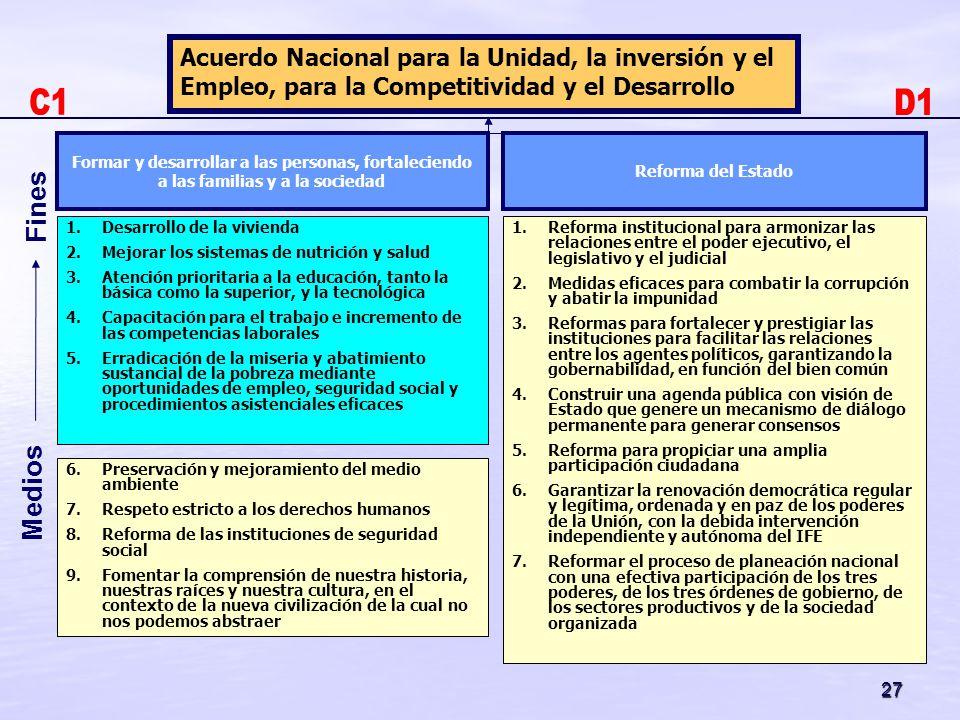 27 Medios Fines Formar y desarrollar a las personas, fortaleciendo a las familias y a la sociedad Acuerdo Nacional para la Unidad, la inversión y el E