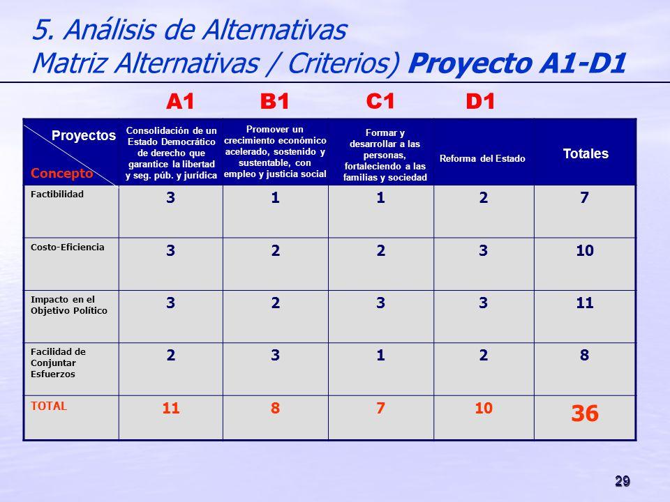 29 5. Análisis de Alternativas Matriz Alternativas / Criterios) Proyecto A1-D1 Concepto Factibilidad 31127 Costo-Eficiencia 322310 Impacto en el Objet