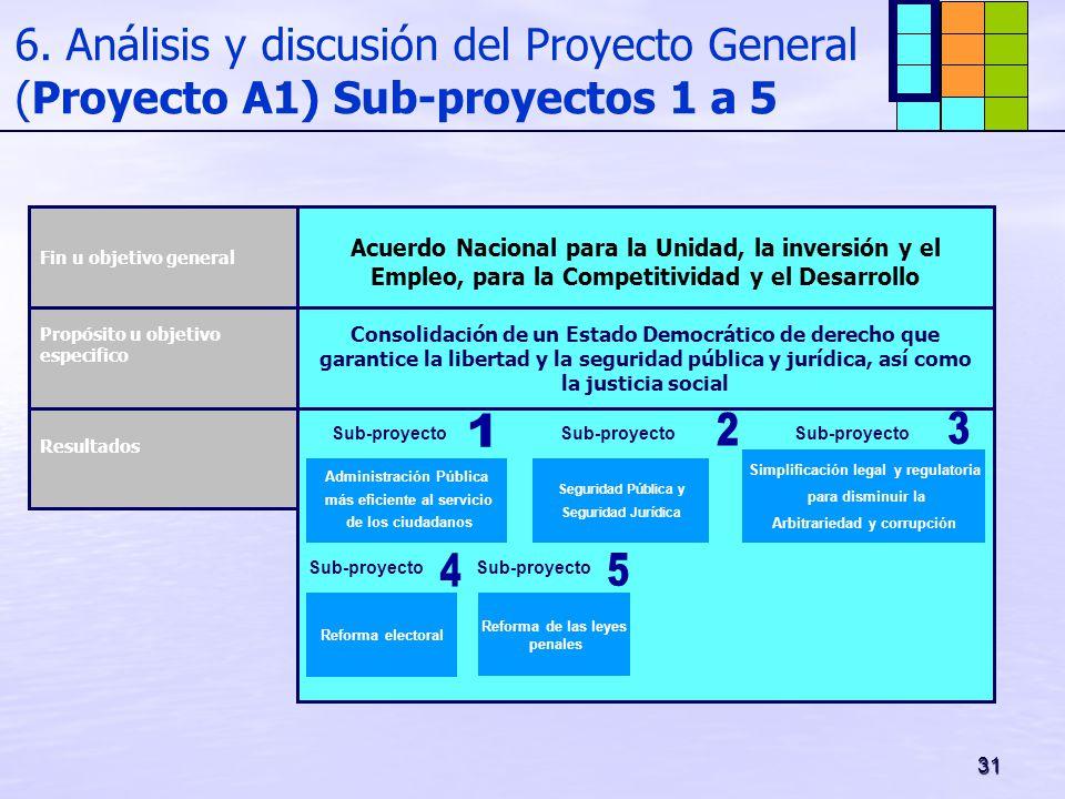 31 6. Análisis y discusión del Proyecto General (Proyecto A1) Sub-proyectos 1 a 5 Acuerdo Nacional para la Unidad, la inversión y el Empleo, para la C