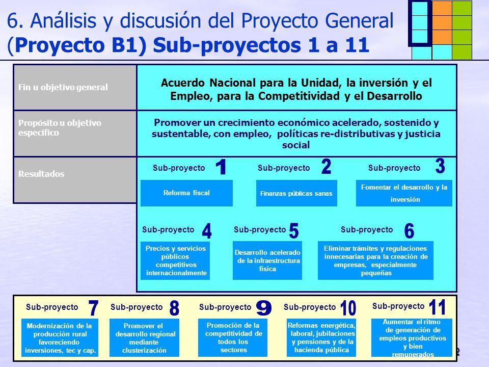 32 6. Análisis y discusión del Proyecto General (Proyecto B1) Sub-proyectos 1 a 11 Acuerdo Nacional para la Unidad, la inversión y el Empleo, para la