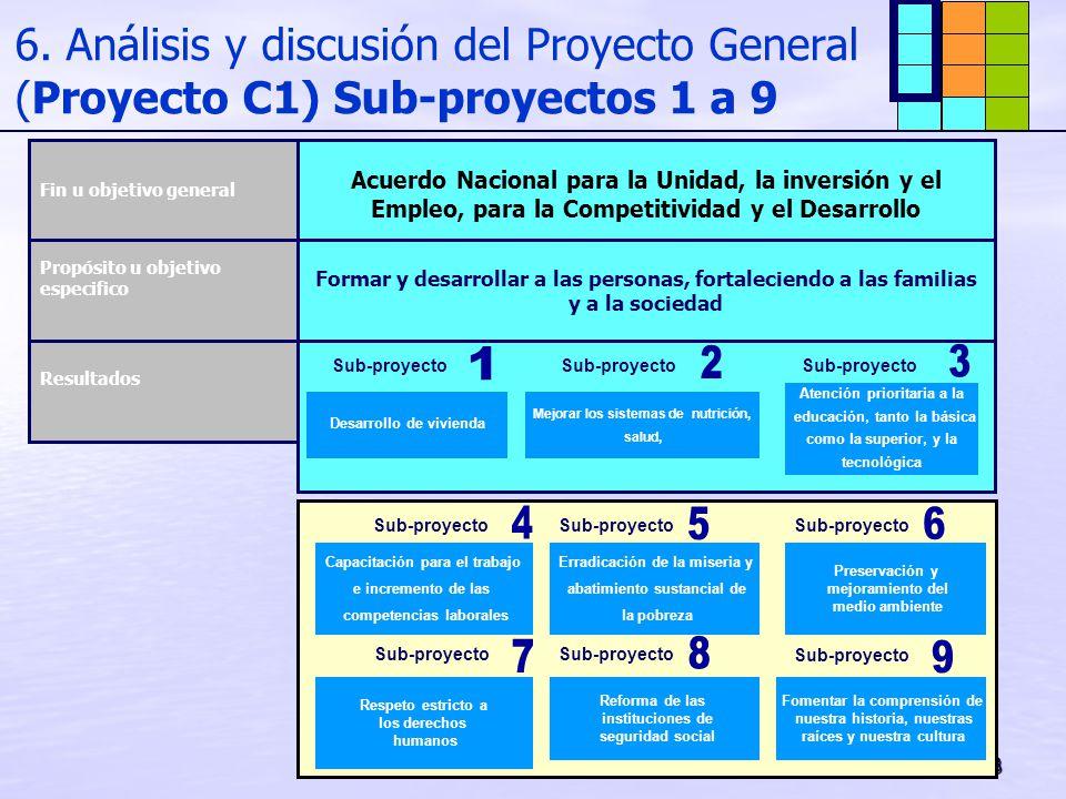 33 6. Análisis y discusión del Proyecto General (Proyecto C1) Sub-proyectos 1 a 9 Acuerdo Nacional para la Unidad, la inversión y el Empleo, para la C