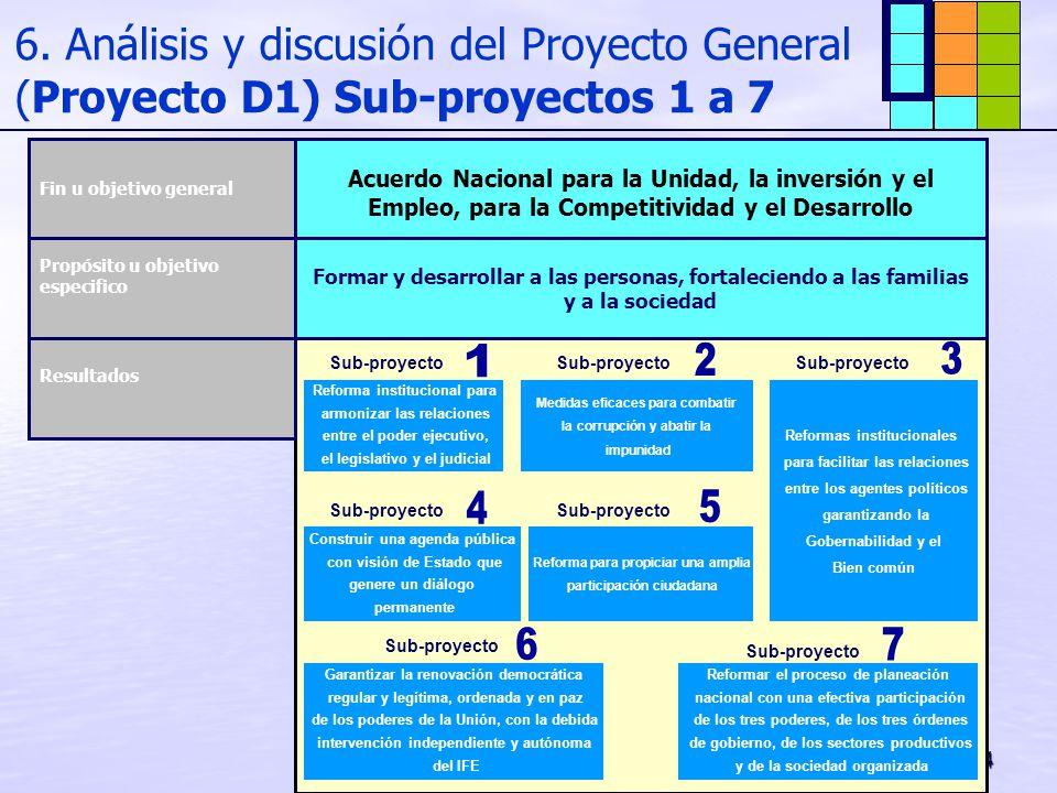 34 6. Análisis y discusión del Proyecto General (Proyecto D1) Sub-proyectos 1 a 7 Acuerdo Nacional para la Unidad, la inversión y el Empleo, para la C