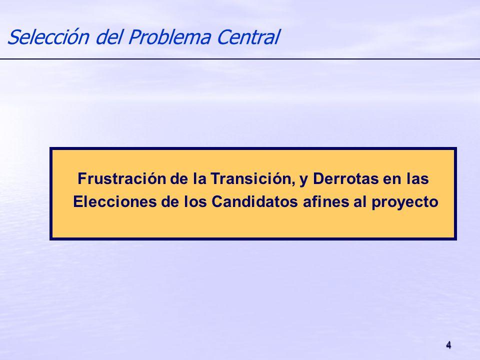 4 Selección del Problema Central Frustración de la Transición, y Derrotas en las Elecciones de los Candidatos afines al proyecto