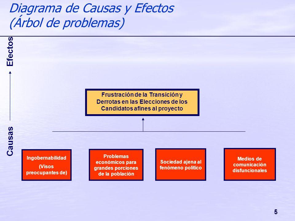5 Diagrama de Causas y Efectos (Árbol de problemas) Causas Efectos Frustración de la Transición y Derrotas en las Elecciones de los Candidatos afines