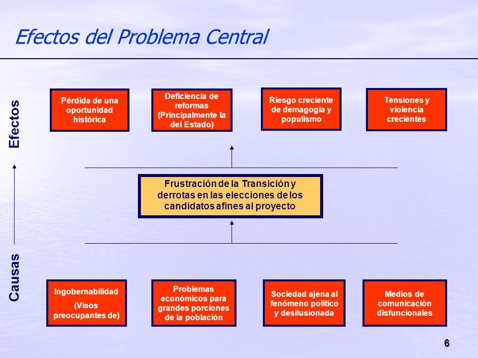 6 Efectos del Problema Central Efectos Causas Pérdida de una oportunidad histórica Deficiencia de reformas (Principalmente la del Estado) Riesgo creci