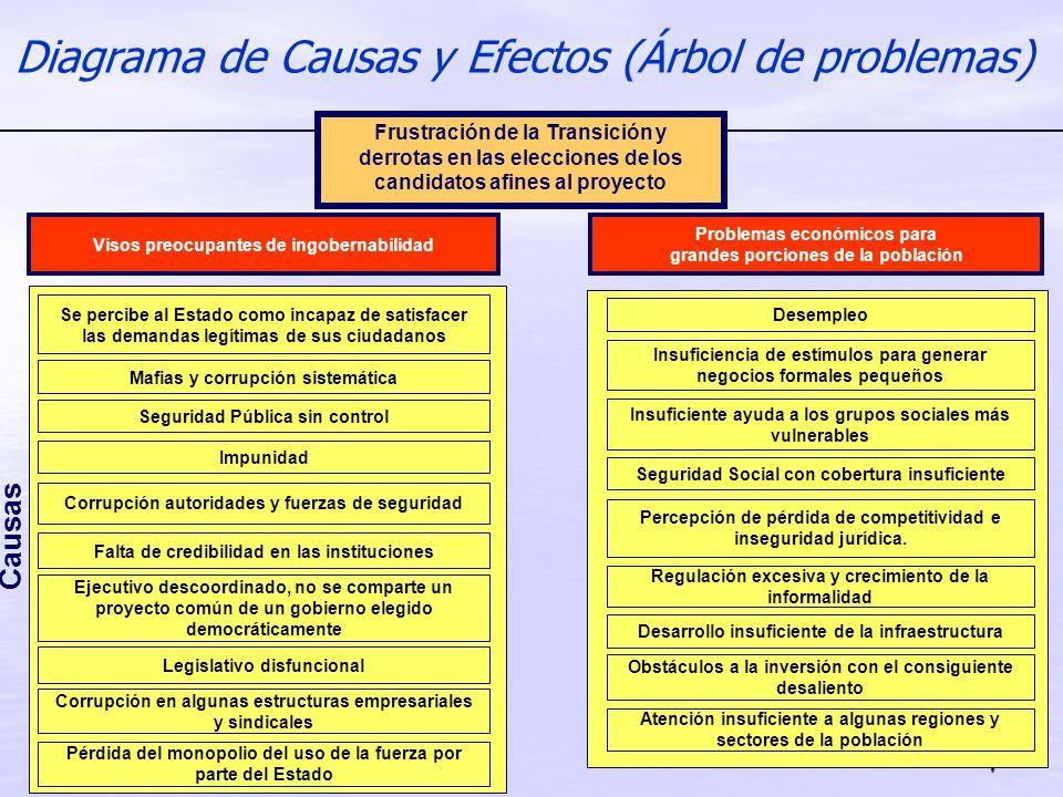 7 Diagrama de Causas y Efectos (Árbol de problemas) Causas Seguridad Pública sin control Impunidad Corrupción autoridades y fuerzas de seguridad Falta