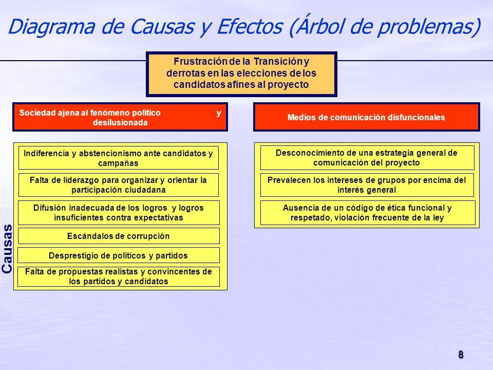 8 Diagrama de Causas y Efectos (Árbol de problemas) Causas Falta de liderazgo para organizar y orientar la participación ciudadana Difusión inadecuada