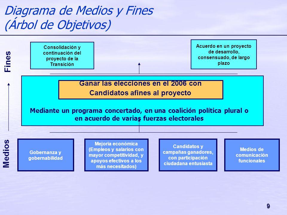 9 Medios Fines Diagrama de Medios y Fines (Árbol de Objetivos) Ganar las elecciones en el 2006 con Candidatos afines al proyecto Consolidación y conti