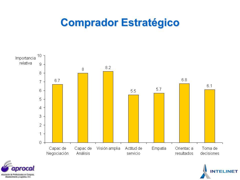La escala de MADUREZ ESTRATEGICA y sus implicaciones 4 3 2 1 Madurez estratégica Todo lo que hace COMPRAS está alineado con la estrategia del negocio.