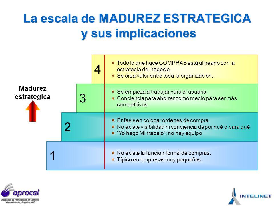 Los elementos que intervienen TCO Costos/ precios Riesgos Procesos Control Globales Toma de decisiones Invent.