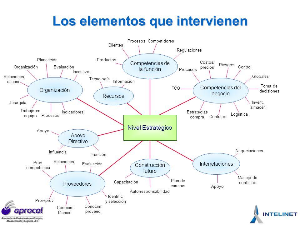 Competencias del negocio Integrativo Colaborativo Operativo Incipiente