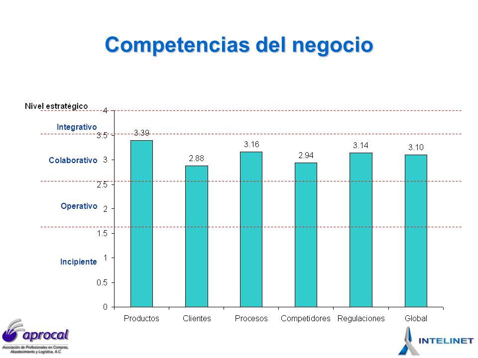 Competencias de la función Integrativo Incipiente Colaborativo Operativo