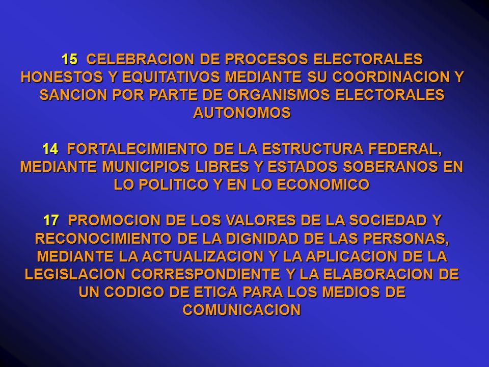 15 CELEBRACION DE PROCESOS ELECTORALES HONESTOS Y EQUITATIVOS MEDIANTE SU COORDINACION Y SANCION POR PARTE DE ORGANISMOS ELECTORALES AUTONOMOS 14 FORTALECIMIENTO DE LA ESTRUCTURA FEDERAL, MEDIANTE MUNICIPIOS LIBRES Y ESTADOS SOBERANOS EN LO POLITICO Y EN LO ECONOMICO 17 PROMOCION DE LOS VALORES DE LA SOCIEDAD Y RECONOCIMIENTO DE LA DIGNIDAD DE LAS PERSONAS, MEDIANTE LA ACTUALIZACION Y LA APLICACION DE LA LEGISLACION CORRESPONDIENTE Y LA ELABORACION DE UN CODIGO DE ETICA PARA LOS MEDIOS DE COMUNICACION