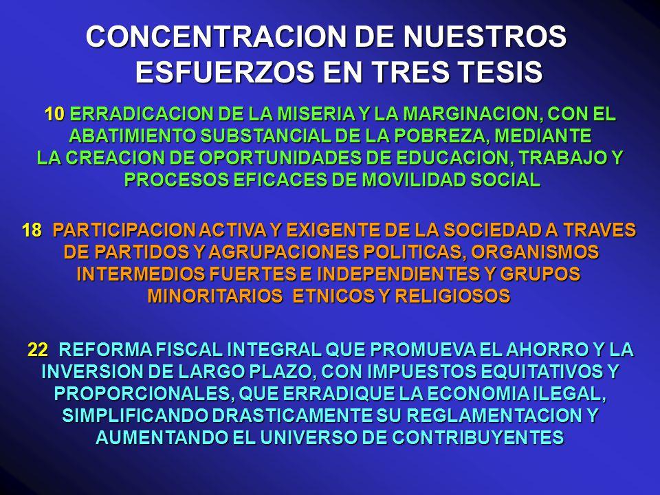CONCENTRACION DE NUESTROS ESFUERZOS EN TRES TESIS 10 ERRADICACION DE LA MISERIA Y LA MARGINACION, CON EL ABATIMIENTO SUBSTANCIAL DE LA POBREZA, MEDIANTE LA CREACION DE OPORTUNIDADES DE EDUCACION, TRABAJO Y PROCESOS EFICACES DE MOVILIDAD SOCIAL PROCESOS EFICACES DE MOVILIDAD SOCIAL 18 PARTICIPACION ACTIVA Y EXIGENTE DE LA SOCIEDAD A TRAVES DE PARTIDOS Y AGRUPACIONES POLITICAS, ORGANISMOS INTERMEDIOS FUERTES E INDEPENDIENTES Y GRUPOS MINORITARIOS ETNICOS Y RELIGIOSOS DE PARTIDOS Y AGRUPACIONES POLITICAS, ORGANISMOS INTERMEDIOS FUERTES E INDEPENDIENTES Y GRUPOS MINORITARIOS ETNICOS Y RELIGIOSOS 22 REFORMA FISCAL INTEGRAL QUE PROMUEVA EL AHORRO Y LA INVERSION DE LARGO PLAZO, CON IMPUESTOS EQUITATIVOS Y PROPORCIONALES, QUE ERRADIQUE LA ECONOMIA ILEGAL, SIMPLIFICANDO DRASTICAMENTE SU REGLAMENTACION Y AUMENTANDO EL UNIVERSO DE CONTRIBUYENTES