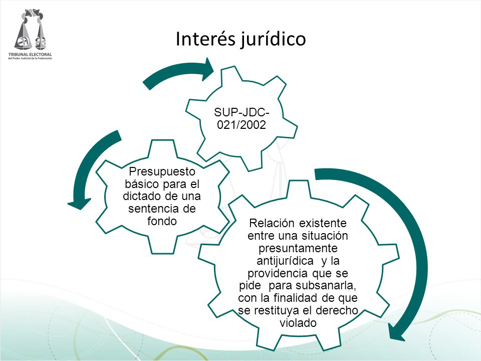 Interés jurídico Relación existente entre una situación presuntamente antijurídica y la providencia que se pide para subsanarla, con la finalidad de q