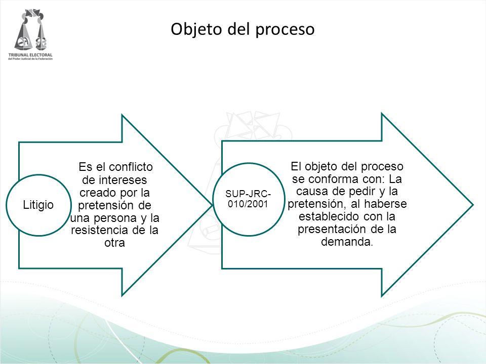 Objeto del proceso Es el conflicto de intereses creado por la pretensión de una persona y la resistencia de la otra Litigio El objeto del proceso se c