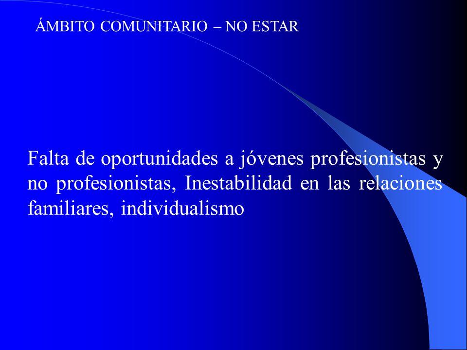 ÁMBITO COMUNITARIO – NO ESTAR Falta de oportunidades a jóvenes profesionistas y no profesionistas, Inestabilidad en las relaciones familiares, individualismo