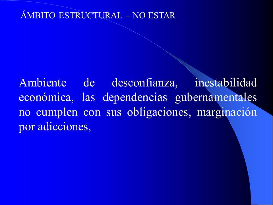 ÁMBITO ESTRUCTURAL – NO ESTAR Ambiente de desconfianza, inestabilidad económica, las dependencias gubernamentales no cumplen con sus obligaciones, marginación por adicciones,