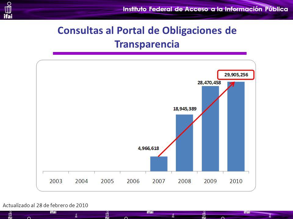 Informe de Autoevaluación primer semestre 2009 Instituto Federal de Acceso a la Información Pública Consultas al Portal de Obligaciones de Transparencia Actualizado al 28 de febrero de 2010