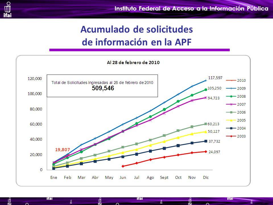 Informe de Autoevaluación primer semestre 2009 Instituto Federal de Acceso a la Información Pública Acumulado de solicitudes de información en la APF