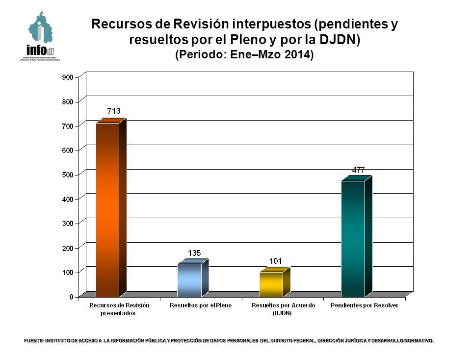 Recursos de Revisión interpuestos (pendientes y resueltos por el Pleno y por la DJDN) (Periodo: Ene–Mzo 2014) FUENTE: INSTITUTO DE ACCESO A LA INFORMACIÓN PÚBLICA Y PROTECCIÓN DE DATOS PERSONALES DEL DISTRITO FEDERAL, DIRECCIÓN JURÍDICA Y DESARROLLO NORMATIVO.