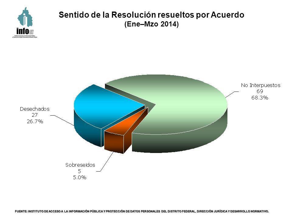 Sentido de la Resolución resueltos por Acuerdo (Ene–Mzo 2014) FUENTE: INSTITUTO DE ACCESO A LA INFORMACIÓN PÚBLICA Y PROTECCIÓN DE DATOS PERSONALES DEL DISTRITO FEDERAL, DIRECCIÓN JURÍDICA Y DESARROLLO NORMATIVO.