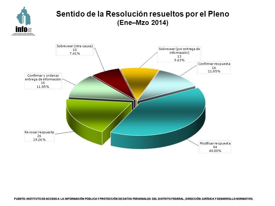 Estatus de cumplimiento de la Resolución (Ene–Mzo 2014) FUENTE: INSTITUTO DE ACCESO A LA INFORMACIÓN PÚBLICA Y PROTECCIÓN DE DATOS PERSONALES DEL DISTRITO FEDERAL, DIRECCIÓN JURÍDICA Y DESARROLLO NORMATIVO.