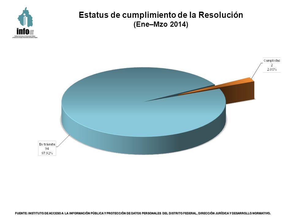 Los datos, cantidades y estadísticas que se señalan están actualizadas con lo recibido durante el primer trimestre de 2014, (hasta el día 31 de marzo).