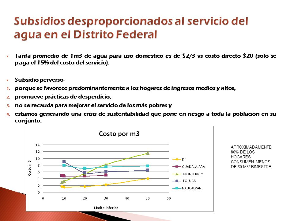 Subsidios desproporcionados al servicio del agua en el Distrito Federal Tarifa promedio de 1m3 de agua para uso doméstico es de $2/3 vs costo directo $20 (sólo se paga el 15% del costo del servicio).
