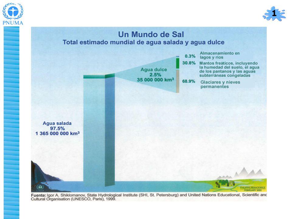 Situación actual del agua en América Latina y el Caribe Programa de las Naciones Unidas para el Medio Ambiente Oficina Regional para América Latina y el Caribe - PAM Blvd de los Virreyes 155 – Lomas de Virreyes – CP11000, México, DF.