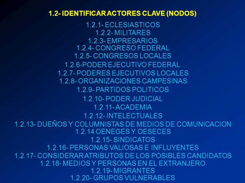 1.2- IDENTIFICAR ACTORES CLAVE (NODOS) 1.2.1- ECLESIASTICOS 1.2.2- MILITARES 1.2.3- EMPRESARIOS 1.2.4- CONGRESO FEDERAL 1.2.5- CONGRESOS LOCALES 1.2.6