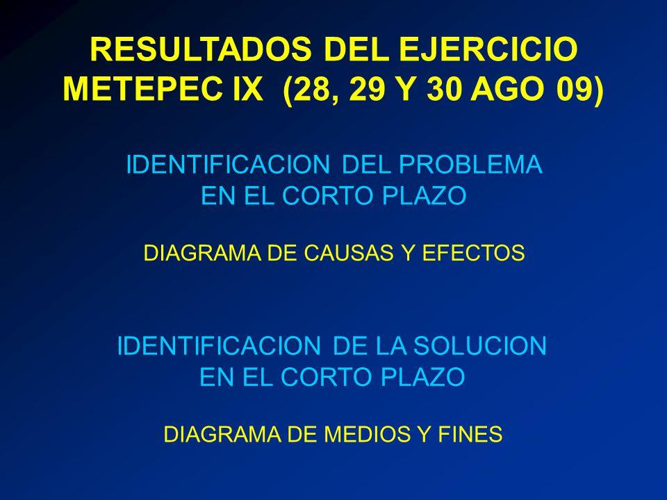 RESULTADOS DEL EJERCICIO METEPEC IX (28, 29 Y 30 AGO 09) IDENTIFICACION DEL PROBLEMA EN EL CORTO PLAZO DIAGRAMA DE CAUSAS Y EFECTOS DIAGRAMA DE MEDIOS