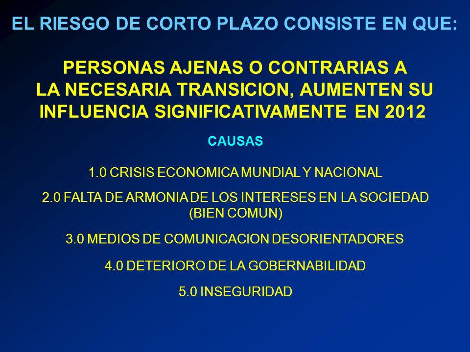 1.0- CRISIS ECONOMICA 1.1- FALLAS EN LOS PROCESOS DE COMPETENCIA (MONOPOLIOS) 1.2- AUMENTO DE LA POBREZA Y LA DESIGUALDAD 1.3- GLOBALIZACION AFECTADA POR CRISIS INTERNACIONAL 1.4- MERCADO INTERNO DEBIL 1.5 DETERIORO DE LAS CLASES MEDIAS 1.6- CRECIENTE DESEMPLEO
