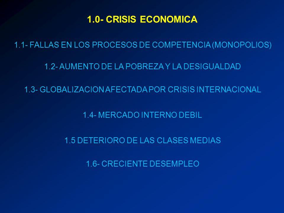 1.0- CRISIS ECONOMICA 1.1- FALLAS EN LOS PROCESOS DE COMPETENCIA (MONOPOLIOS) 1.2- AUMENTO DE LA POBREZA Y LA DESIGUALDAD 1.3- GLOBALIZACION AFECTADA