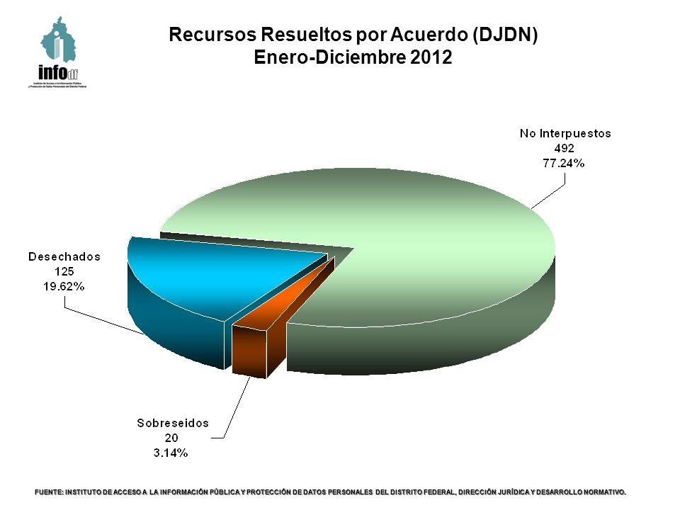 Recursos Resueltos por Acuerdo (DJDN) Enero-Diciembre 2012 FUENTE: INSTITUTO DE ACCESO A LA INFORMACIÓN PÚBLICA Y PROTECCIÓN DE DATOS PERSONALES DEL DISTRITO FEDERAL, DIRECCIÓN JURÍDICA Y DESARROLLO NORMATIVO.