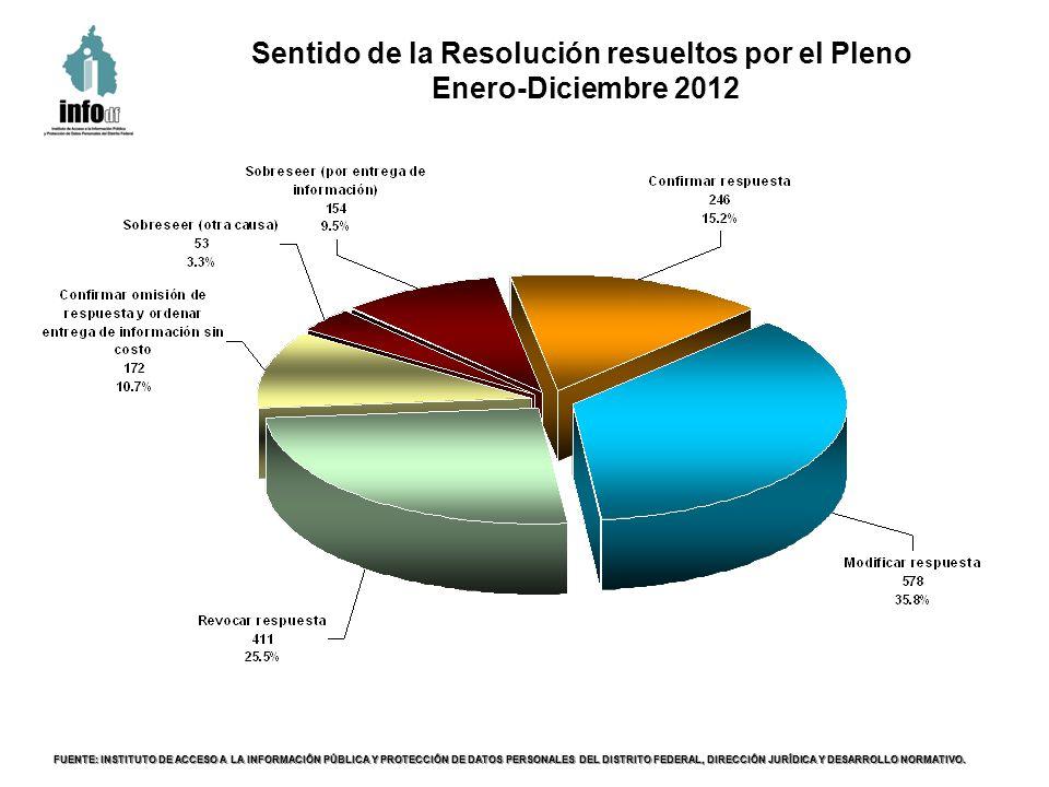Sentido de la Resolución resueltos por el Pleno Enero-Diciembre 2012 FUENTE: INSTITUTO DE ACCESO A LA INFORMACIÓN PÚBLICA Y PROTECCIÓN DE DATOS PERSONALES DEL DISTRITO FEDERAL, DIRECCIÓN JURÍDICA Y DESARROLLO NORMATIVO.