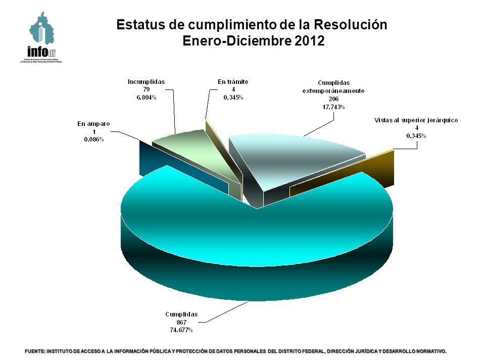 Estatus de cumplimiento de la Resolución Enero-Diciembre 2012 FUENTE: INSTITUTO DE ACCESO A LA INFORMACIÓN PÚBLICA Y PROTECCIÓN DE DATOS PERSONALES DE