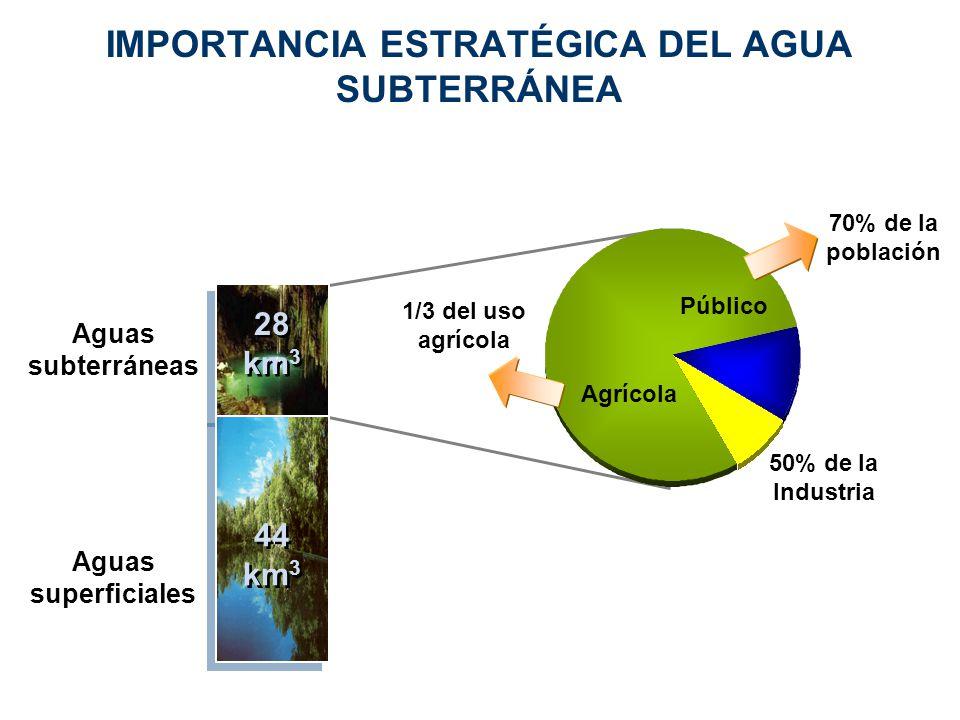 IMPORTANCIA ESTRATÉGICA DEL AGUA SUBTERRÁNEA 28 km 3 28 km 3 44 km 3 44 km 3 Aguas subterráneas Aguas superficiales Agrícola Público 50% de la Industr