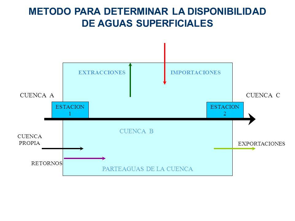 ESTACION 1 ESTACION 2 PARTEAGUAS DE LA CUENCA CUENCA ACUENCA C CUENCA PROPIA RETORNOS CUENCA B EXTRACCIONESIMPORTACIONES EXPORTACIONES METODO PARA DET