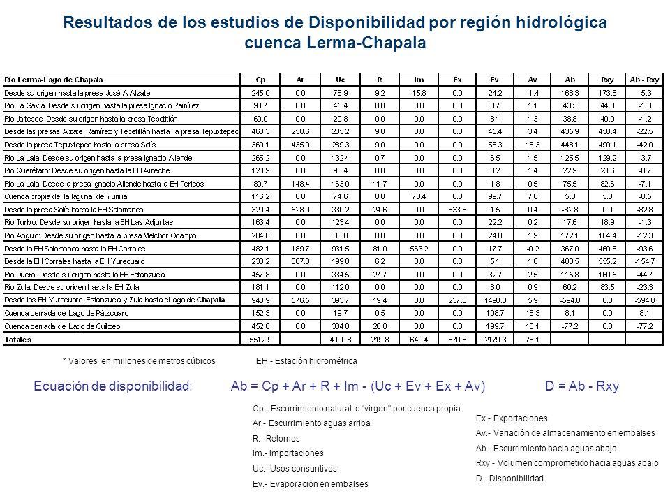Resultados de los estudios de Disponibilidad por región hidrológica cuenca Lerma-Chapala Cp.- Escurrimiento natural o