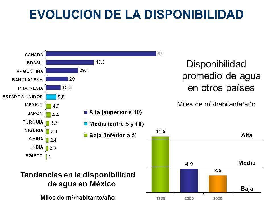 EVOLUCION DE LA DISPONIBILIDAD Disponibilidad promedio de agua en otros países Miles de m 3 /habitante/año Alta Media Baja Tendencias en la disponibil