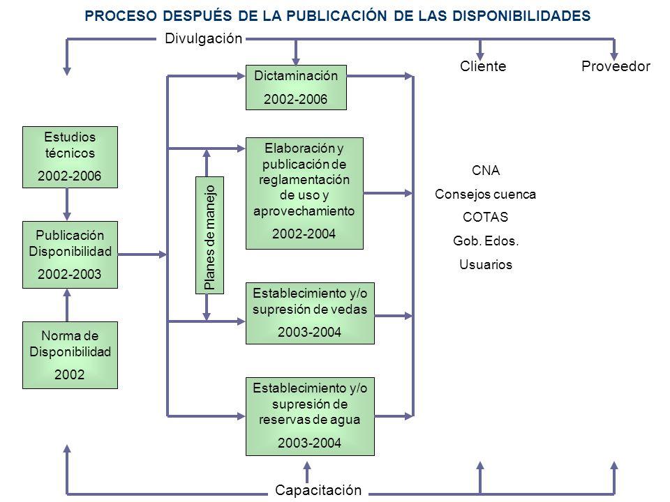Estudios técnicos 2002-2006 Publicación Disponibilidad 2002-2003 Norma de Disponibilidad 2002 Dictaminación 2002-2006 Elaboración y publicación de reg