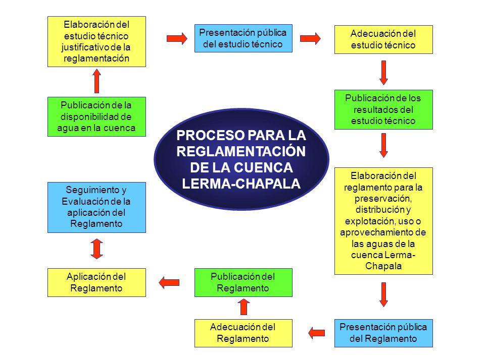 Publicación de la disponibilidad de agua en la cuenca Elaboración del estudio técnico justificativo de la reglamentación Adecuación del Reglamento Ela