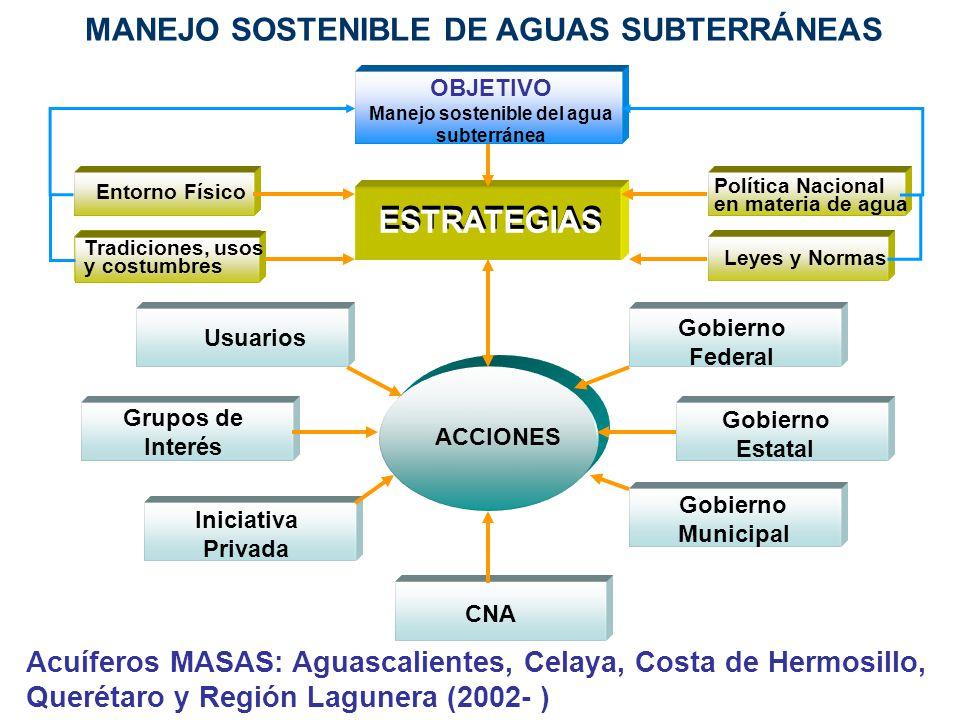 ACCIONES Entorno Físico Tradiciones, usos y costumbres Usuarios Grupos de Interés Iniciativa Privada CNA Gobierno Municipal Gobierno Estatal Gobierno