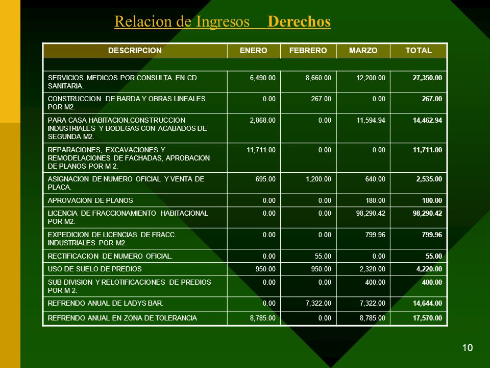 10 DESCRIPCIONENEROFEBREROMARZOTOTAL SERVICIOS MEDICOS POR CONSULTA EN CD. SANITARIA. 6,490.008,660.0012,200.0027,350.00 CONSTRUCCION DE BARDA Y OBRAS
