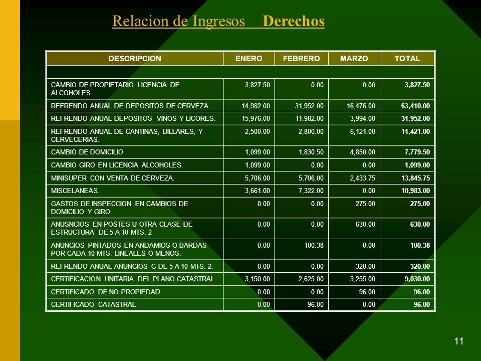 11 DESCRIPCIONENEROFEBREROMARZOTOTAL CAMBIO DE PROPIETARIO LICENCIA DE ALCOHOLES. 3,827.500.00 3,827.50 REFRENDO ANUAL DE DEPOSITOS DE CERVEZA14,982.0